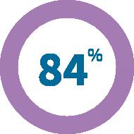 84% Úleva od bolesti